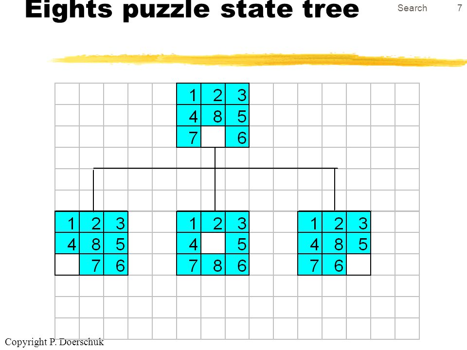 Copyright P. Doerschuk Search7 Eights puzzle state tree