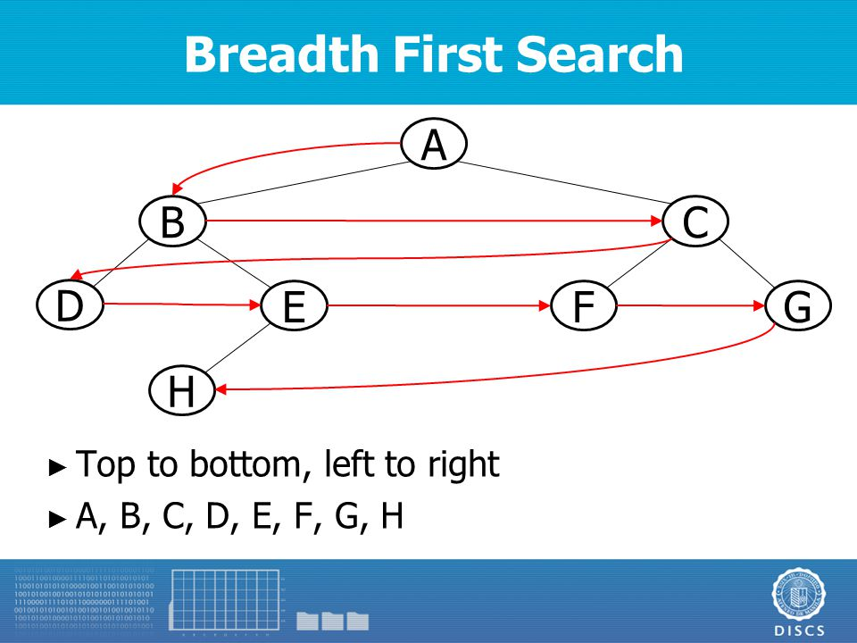 Breadth First Search A BC D E H GF ► Top to bottom, left to right ► A, B, C, D, E, F, G, H