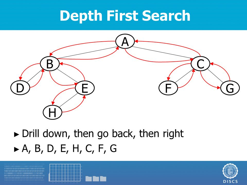 Depth First Search A BC D E H GF ► Drill down, then go back, then right ► A, B, D, E, H, C, F, G
