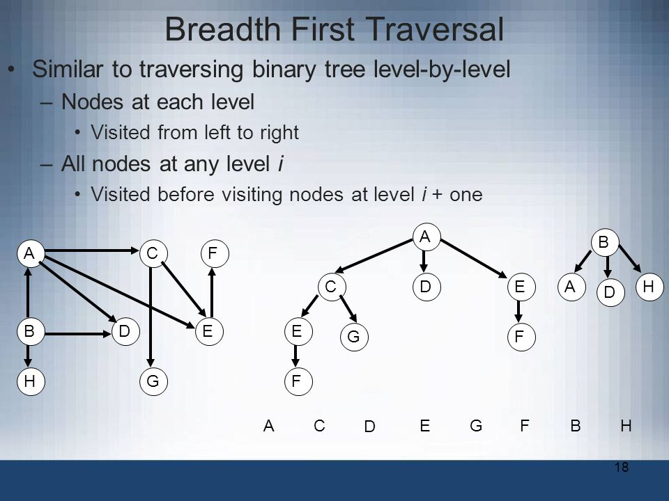 18 Breadth First Traversal Similar to traversing binary tree level-by-level –Nodes at each level Visited from left to right –All nodes at any level i Visited before visiting nodes at level i + one A B C DE F G A CD E G F E F AC D EGFB B A D H H H