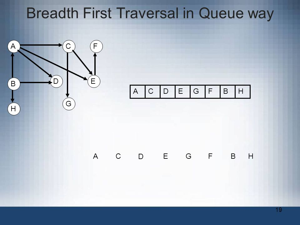 19 Breadth First Traversal in Queue way A B C DE F G AC D EGFB ACDEGFB H H H
