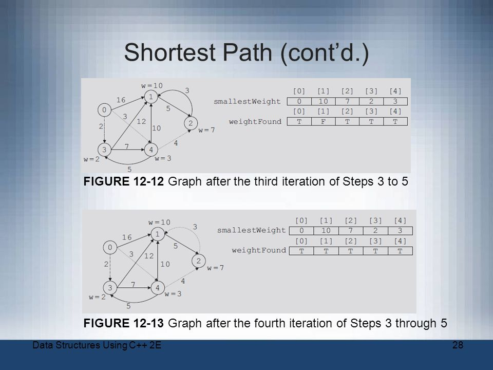 Data Structures Using C++ 2E28 Shortest Path (cont'd.) FIGURE 12-13 Graph after the fourth iteration of Steps 3 through 5 FIGURE 12-12 Graph after the third iteration of Steps 3 to 5