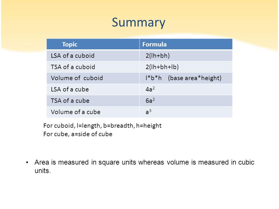 Summary TopicFormula LSA of a cuboid 2(lh+bh) TSA of a cuboid 2(lh+bh+lb) Volume of cuboid l*b*h (base area*height) LSA of a cube 4a 2 TSA of a cube 6