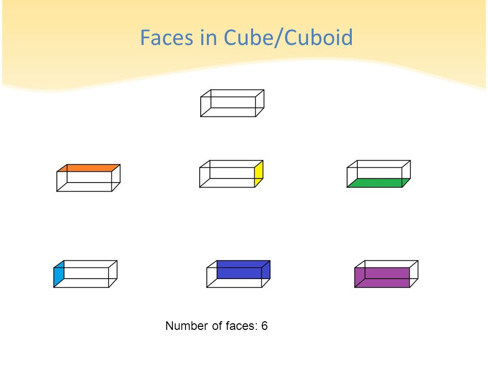Number of faces: 6 Faces in Cube/Cuboid