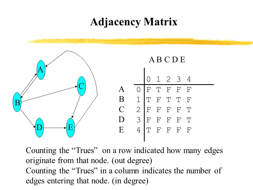 Adjacency Matrix DE C B A ABCDEABCDE A B C D E 0 1 2 3 4 0 F T F F F 1 T F T T F 2 F F F F T 3 F F F F T 4 T F F F F Counting the Trues on a row indicated how many edges originate from that node.