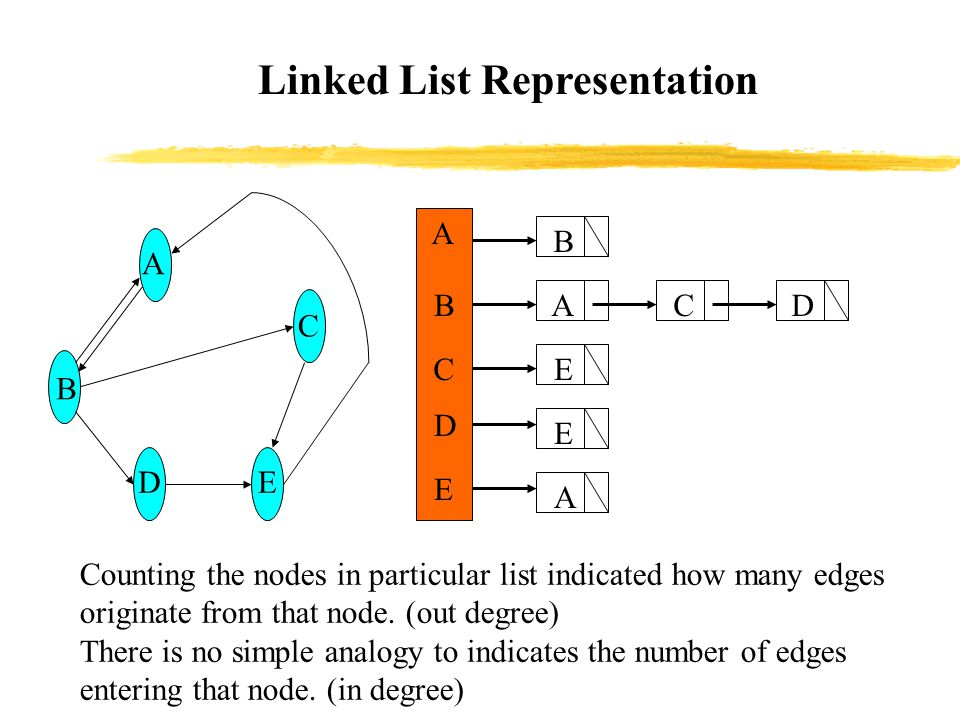 Linked List Representation DE C B A Counting the nodes in particular list indicated how many edges originate from that node.