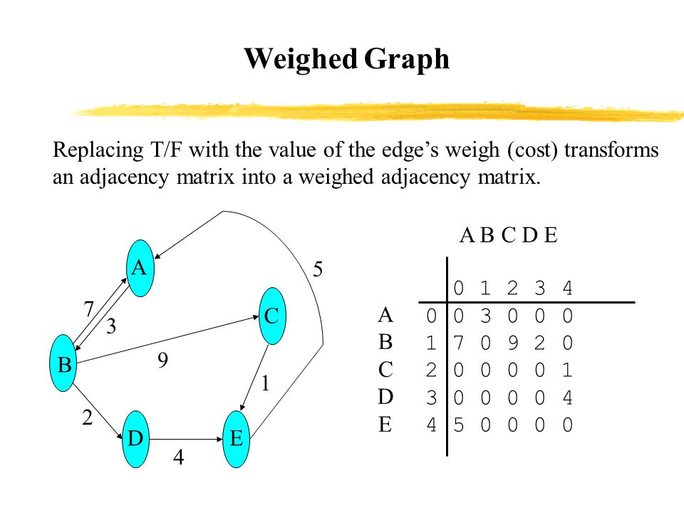 Weighed Graph ABCDEABCDE A B C D E 0 1 2 3 4 0 0 3 0 0 0 1 7 0 9 2 0 2 0 0 0 0 1 3 0 0 0 0 4 4 5 0 0 0 0 Replacing T/F with the value of the edge's weigh (cost) transforms an adjacency matrix into a weighed adjacency matrix.