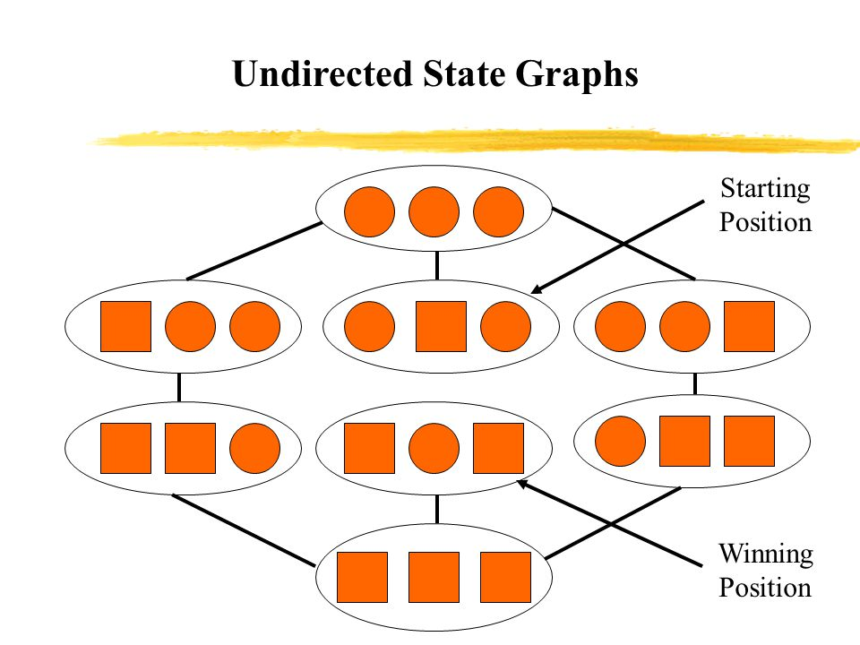 Undirected State Graphs Winning Position Starting Position