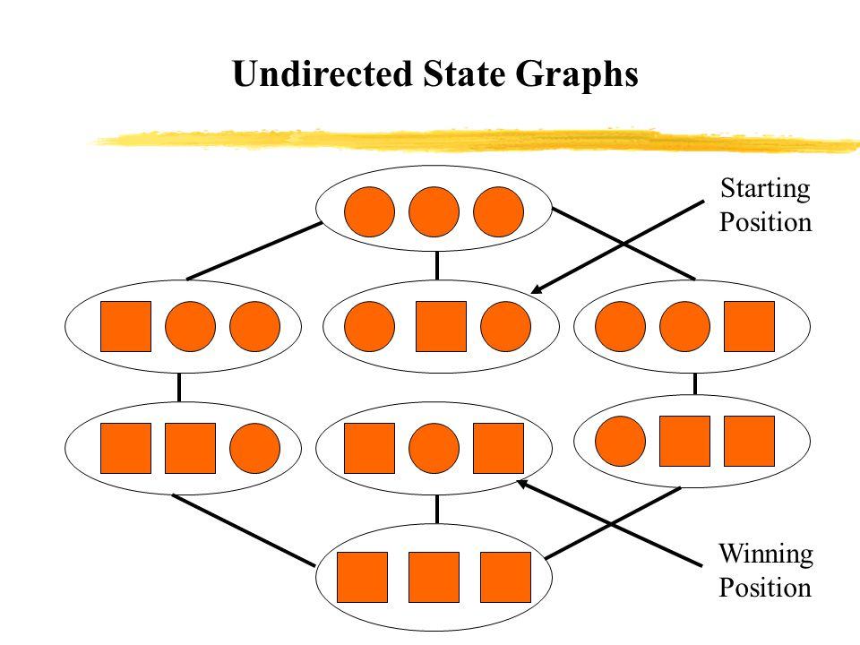 Breadth-First Search DE C B A Visit node B's neighbor, node D.