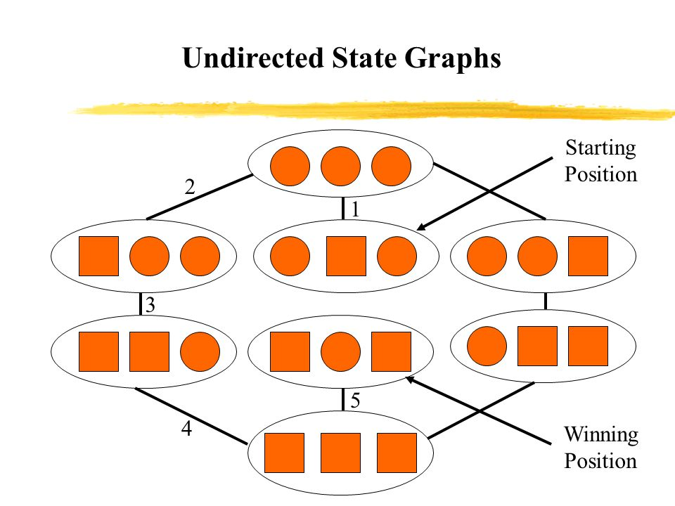 Undirected State Graphs Winning Position Starting Position 1 2 3 4 5 The graph represent the possible changes of state from one position to another.