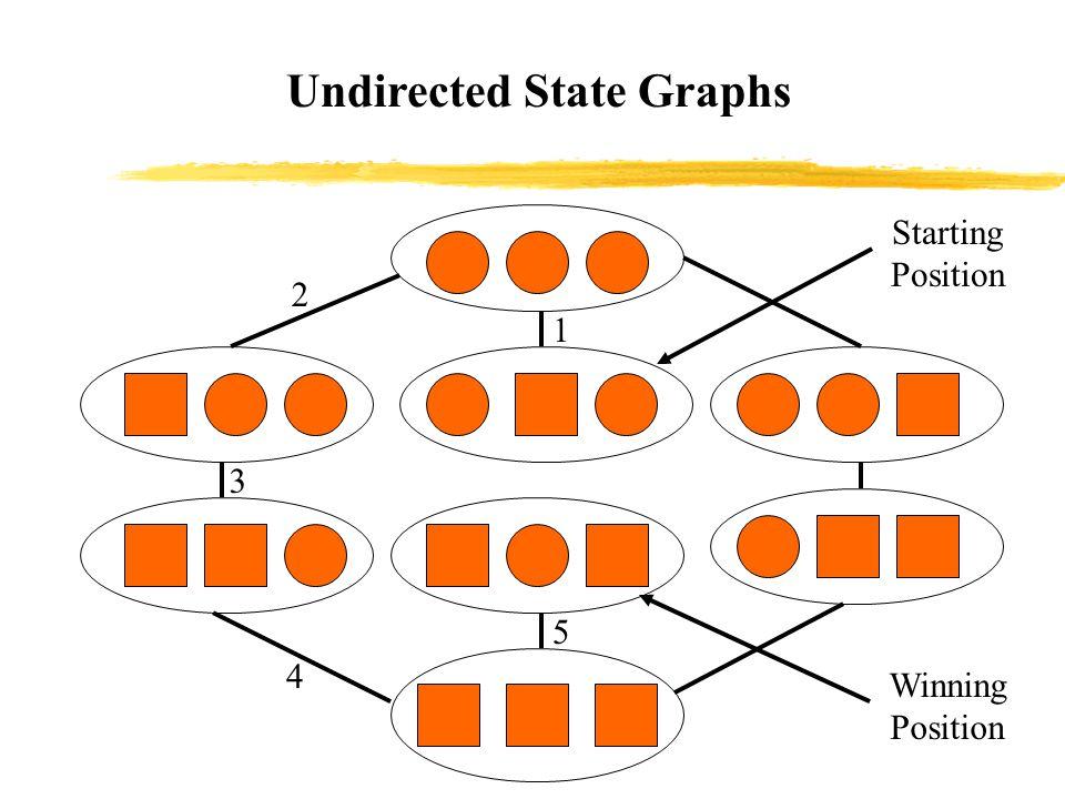 Representing the Graph ADT Adjacency matrix - is a square grid of True/False values that represent the edges of a graph.