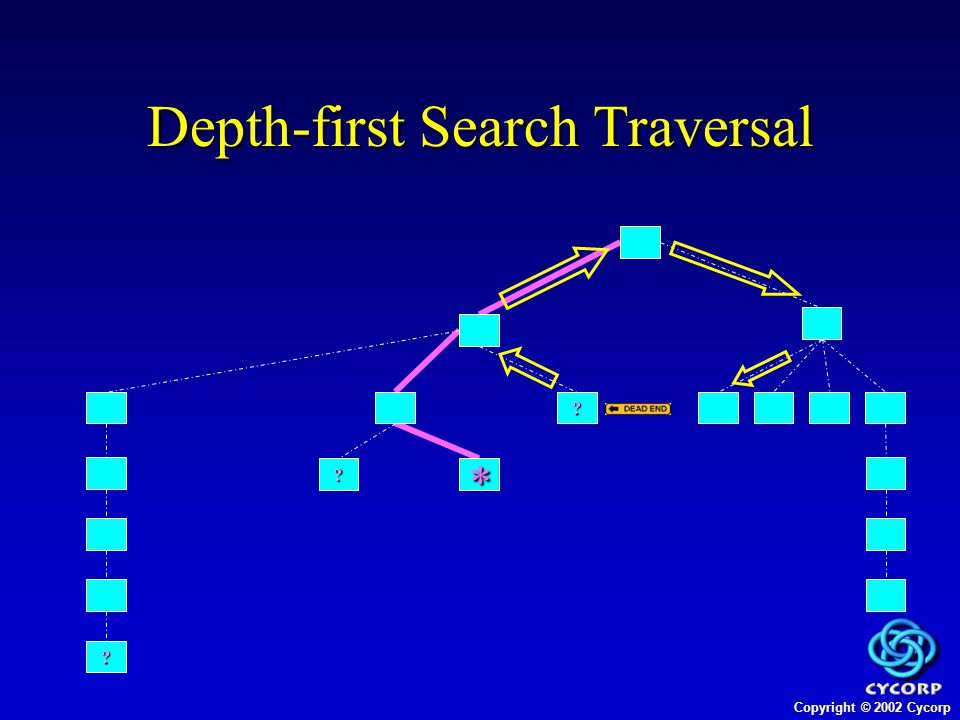 Copyright © 2002 Cycorp Depth-first Search Traversal *