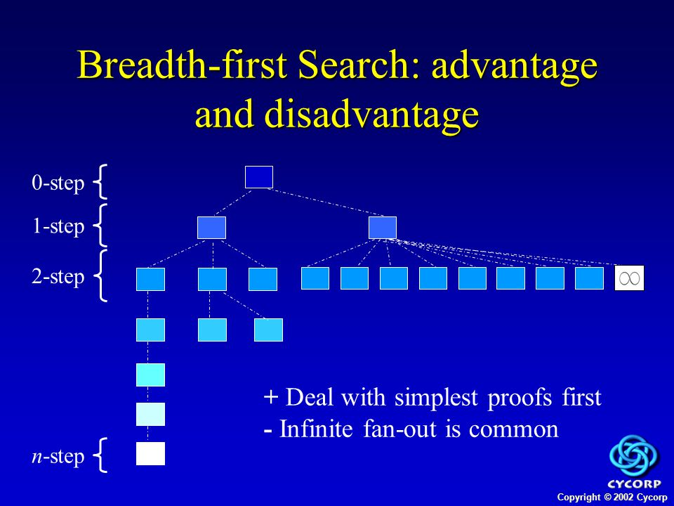 Copyright © 2002 Cycorp Breadth-first Search: advantage and disadvantage 0-step 1-step 2-step n-step + Deal with simplest proofs first - Infinite fan-out is common