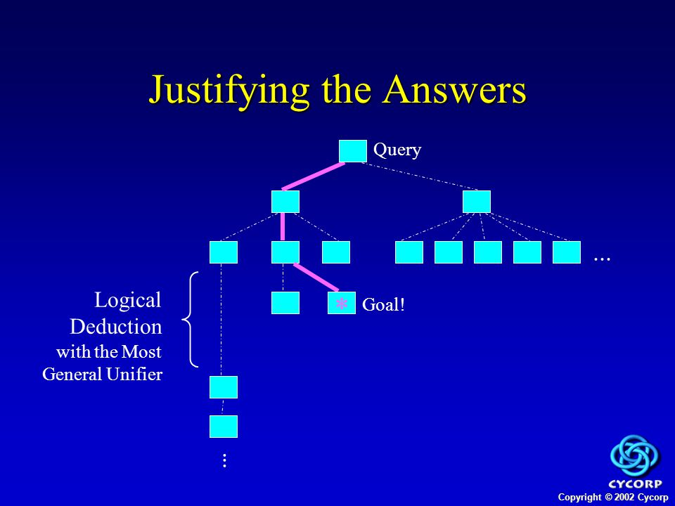 Copyright © 2002 Cycorp Justifying the Answers  Query  Goal.