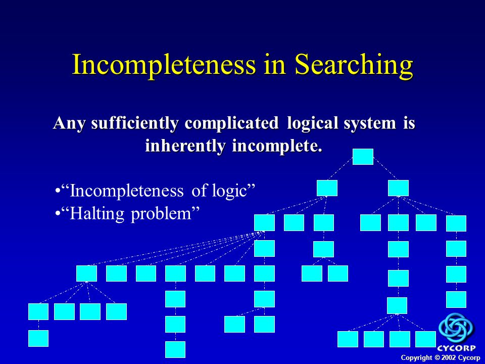 Copyright © 2002 Cycorp Incompleteness in Searching Any sufficiently complicated logical system is inherently incomplete.