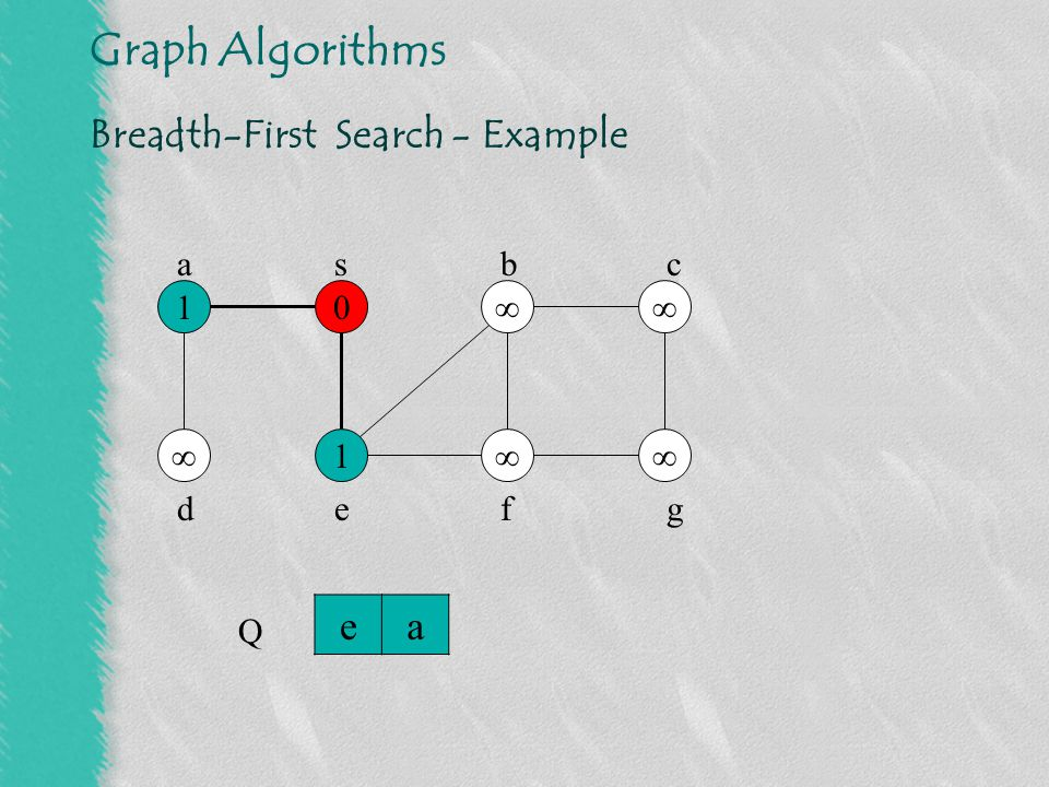 Graph Algorithms Breadth-First Search - Example 01  2 1  2 s Q abf abc defg