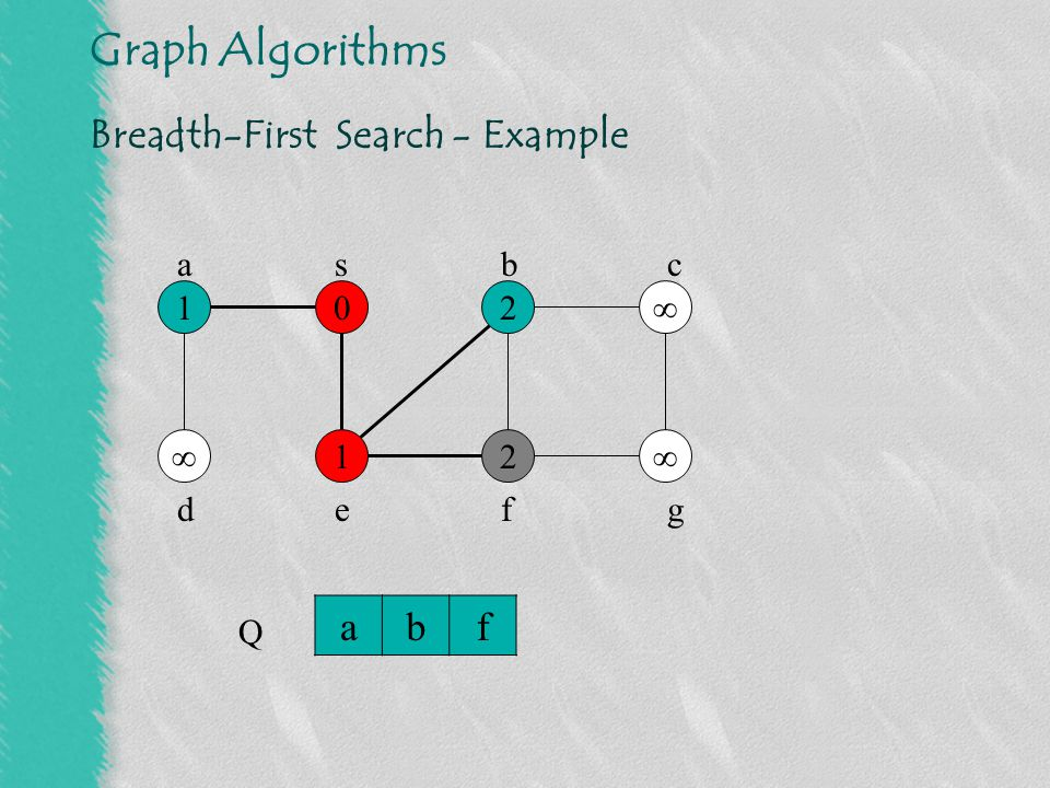 Graph Algorithms Breadth-First Search - Example 01  2 12  2 s Q bfd abc defg