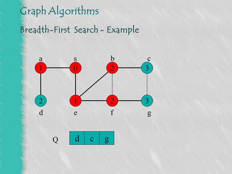 Graph Algorithms Breadth-First Search - Example 0132 1232 s Q cg abc defg
