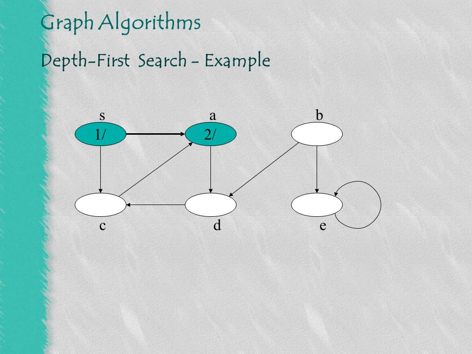 Graph Algorithms Depth-First Search - Example 1/ 3/ 2/ sab cde