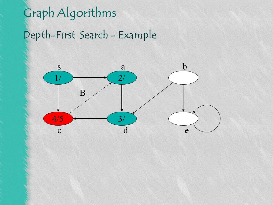 Graph Algorithms Depth-First Search - Example 1/ 3/6 2/ 4/5 sab cde B