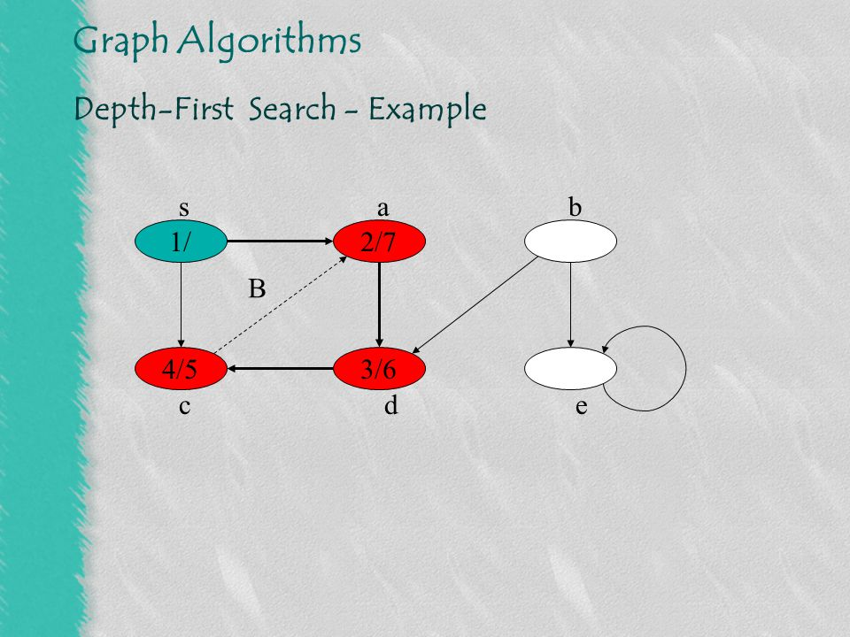 Graph Algorithms Depth-First Search - Example 1/ 3/6 2/7 4/5 sab cde B F