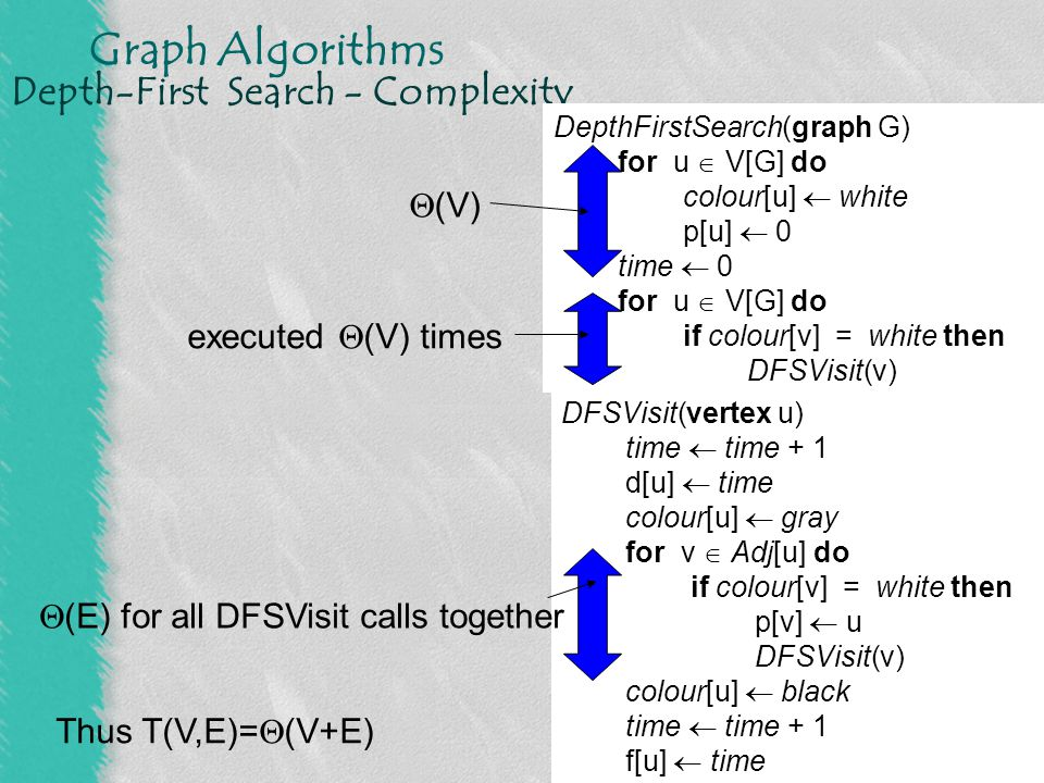 Graph Algorithms Depth-First Search - Classification of Edges Trees edges - edges in depth-first forest Back edges - edges (u, v) connecting vertex u to an v in a depth-first tree (including self-loops) Forward edges - edges (u, v) connecting vertex u to a descendant v in a depth-first tree Cross edges - all other edges