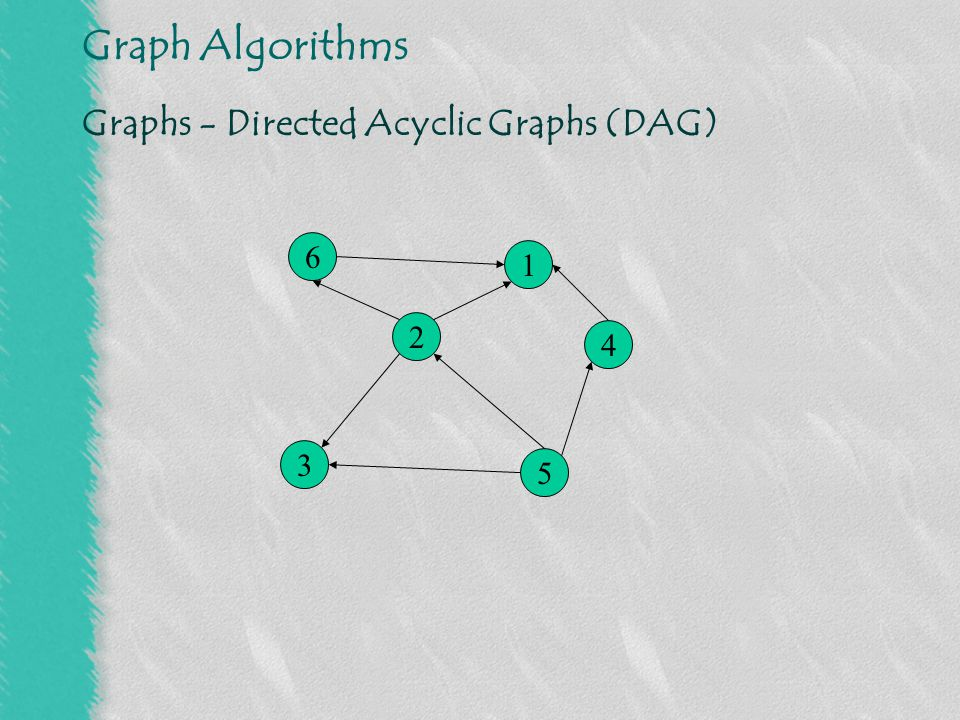 Graph Algorithms Graphs - Representations - Adjacency matrix 6 2 3 5 4 1 000001 000001 011000 101010 010000 100000 123456 1 2 3 4 5 6