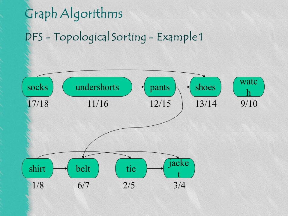 Graph Algorithms DFS - Topological Sorting - Example 2 [Adapted from M.Golin]
