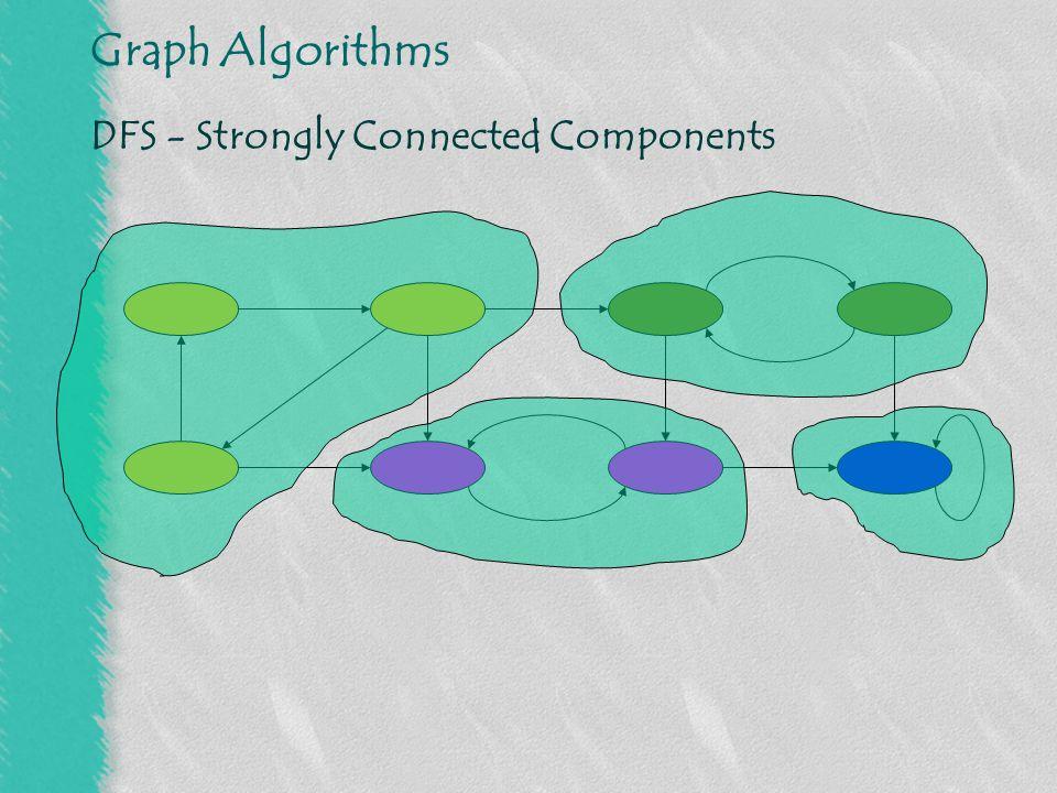 Graph Algorithms DFS - Strongly Connected Components [Adapted from L.Joskowicz]
