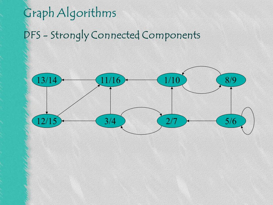 Graph Algorithms DFS - Strongly Connected Components 13/14 3/4 1/1011/16 2/712/15 8/9 5/6