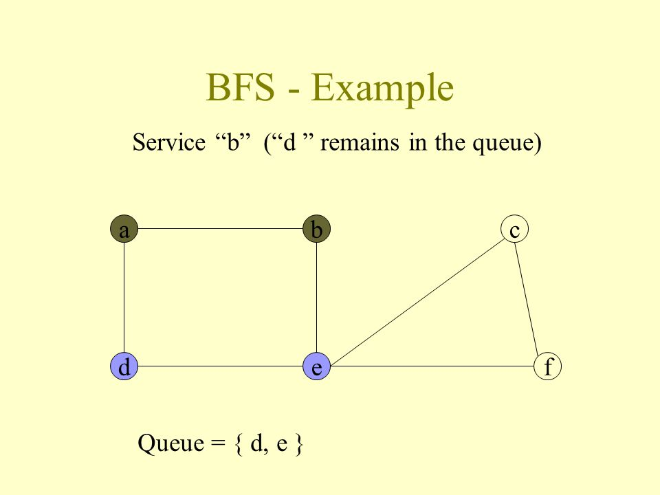 BFS - Example abc def Service b ( d remains in the queue) Queue = { d, e }