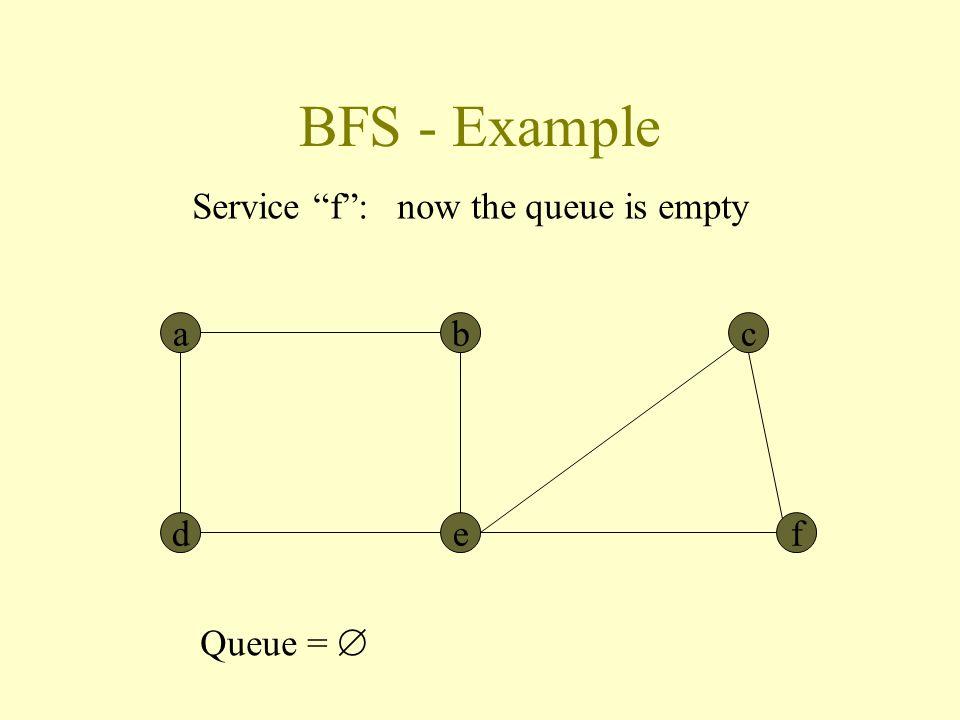 BFS - Example abc def Service f : now the queue is empty Queue = 