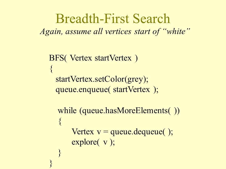 Breadth-First Search BFS( Vertex startVertex ) { startVertex.setColor(grey); queue.enqueue( startVertex ); while (queue.hasMoreElements( )) { Vertex v = queue.dequeue( ); explore( v ); } Again, assume all vertices start of white