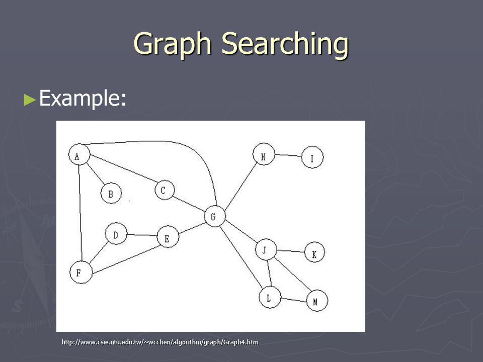 Graph Searching ► ► Example: http://www.csie.ntu.edu.tw/~wcchen/algorithm/graph/Graph4.htm