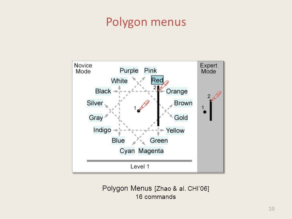 Polygon menus Polygon Menus [Zhao & al. CHI'06] 16 commands 10