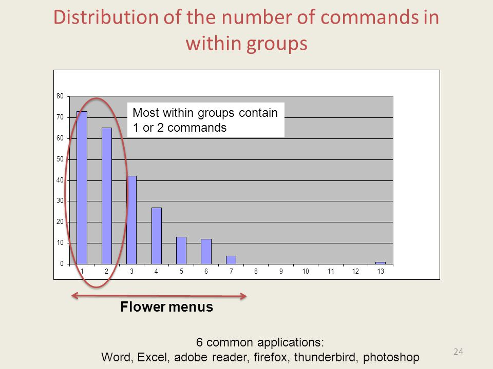 Flower menus 6 common applications: Word, Excel, adobe reader, firefox, thunderbird, photoshop Distribution of the number of commands in within groups 24 Most within groups contain 1 or 2 commands