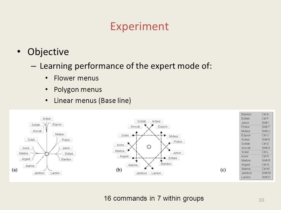 Experiment Objective – Learning performance of the expert mode of: Flower menus Polygon menus Linear menus (Base line) 16 commands in 7 within groups 30