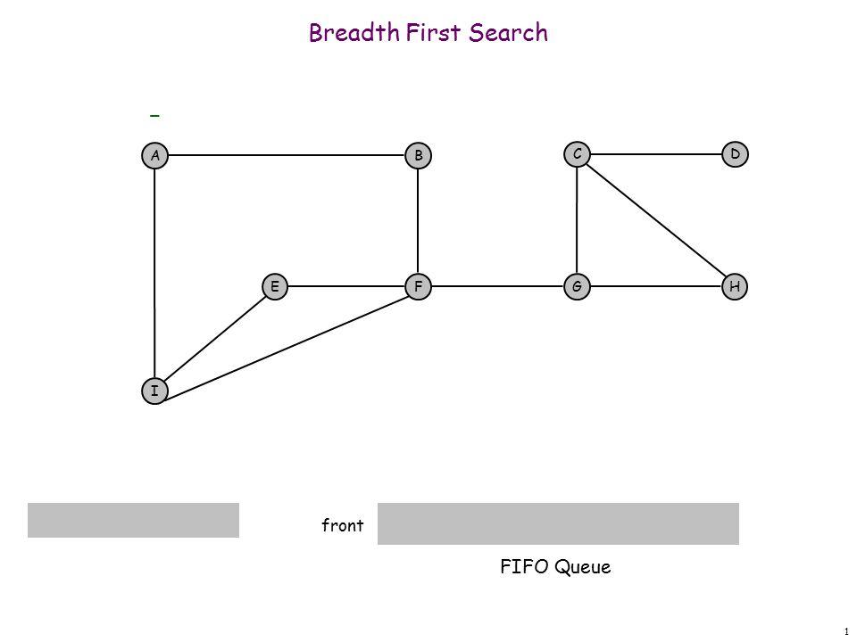 32 Breadth First Search G front A F I EH DC G - B A A E finished B I F FIFO Queue