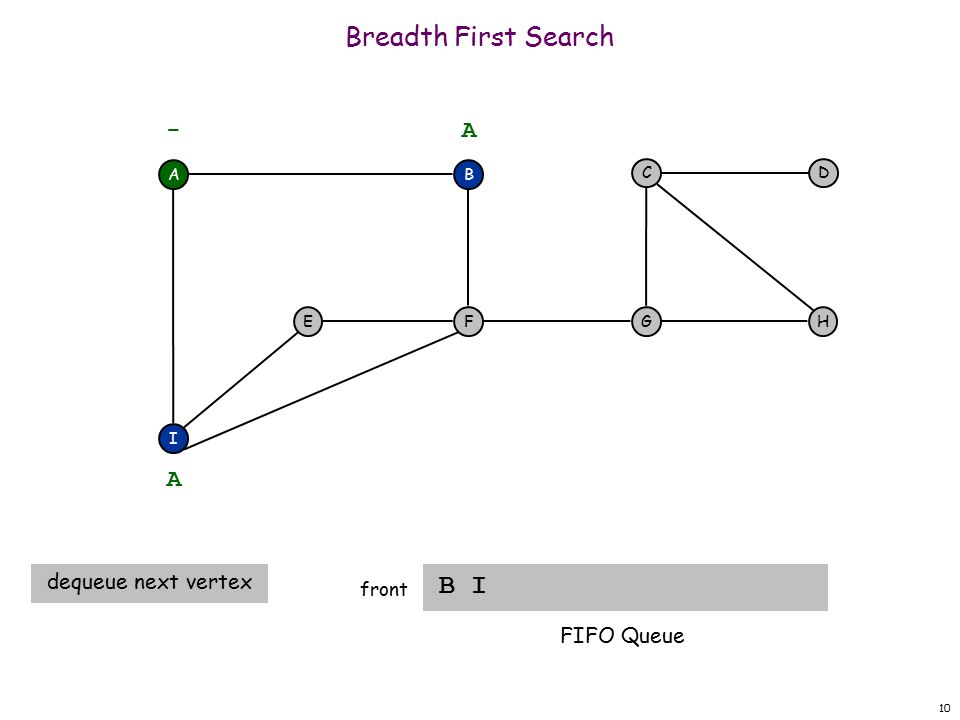10 Breadth First Search B I front A F I EH DC G - B A A dequeue next vertex FIFO Queue