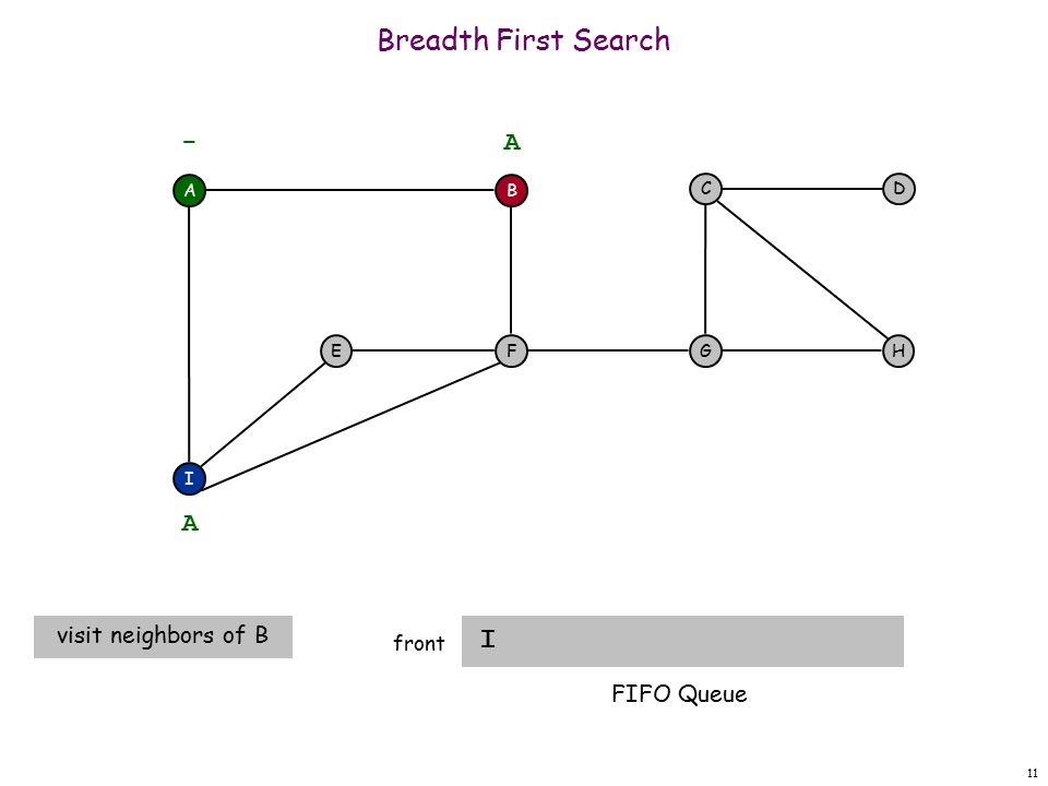 11 Breadth First Search I front A F I EH DC G - B A A visit neighbors of B FIFO Queue