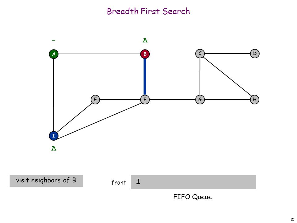 12 Breadth First Search I front A F I EH DC G - B A A visit neighbors of B FIFO Queue