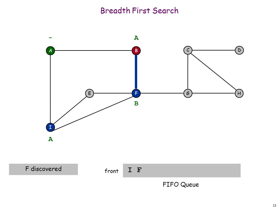 13 Breadth First Search I F front A F I EH DC G - B A A F discovered B FIFO Queue