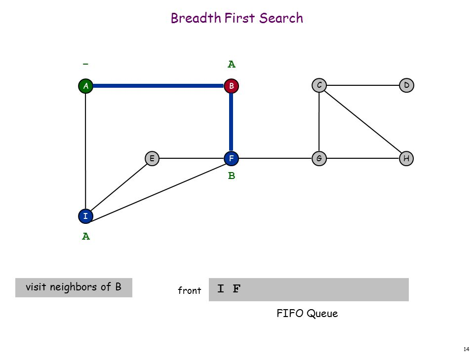 14 Breadth First Search I F front A F I EH DC G - B A A visit neighbors of B B FIFO Queue