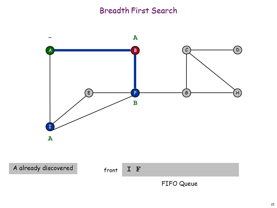 15 Breadth First Search I F front A F I EH DC G - B A A A already discovered B FIFO Queue