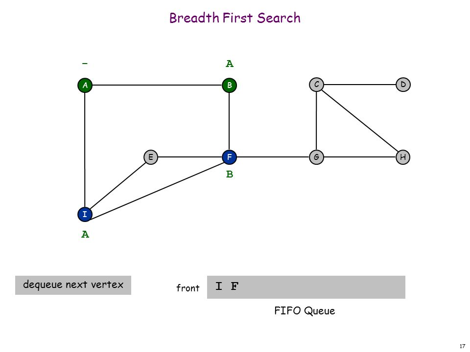 17 Breadth First Search I F front A F I EH DC G - B A A dequeue next vertex B FIFO Queue