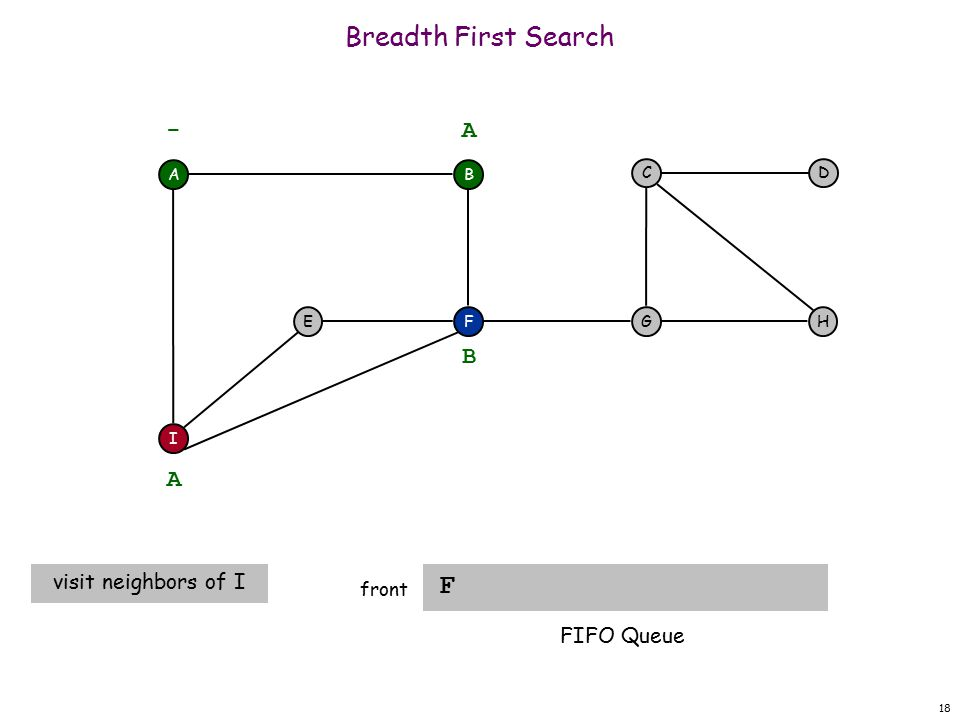 18 Breadth First Search F front A F I EH DC G - B A A visit neighbors of I B FIFO Queue