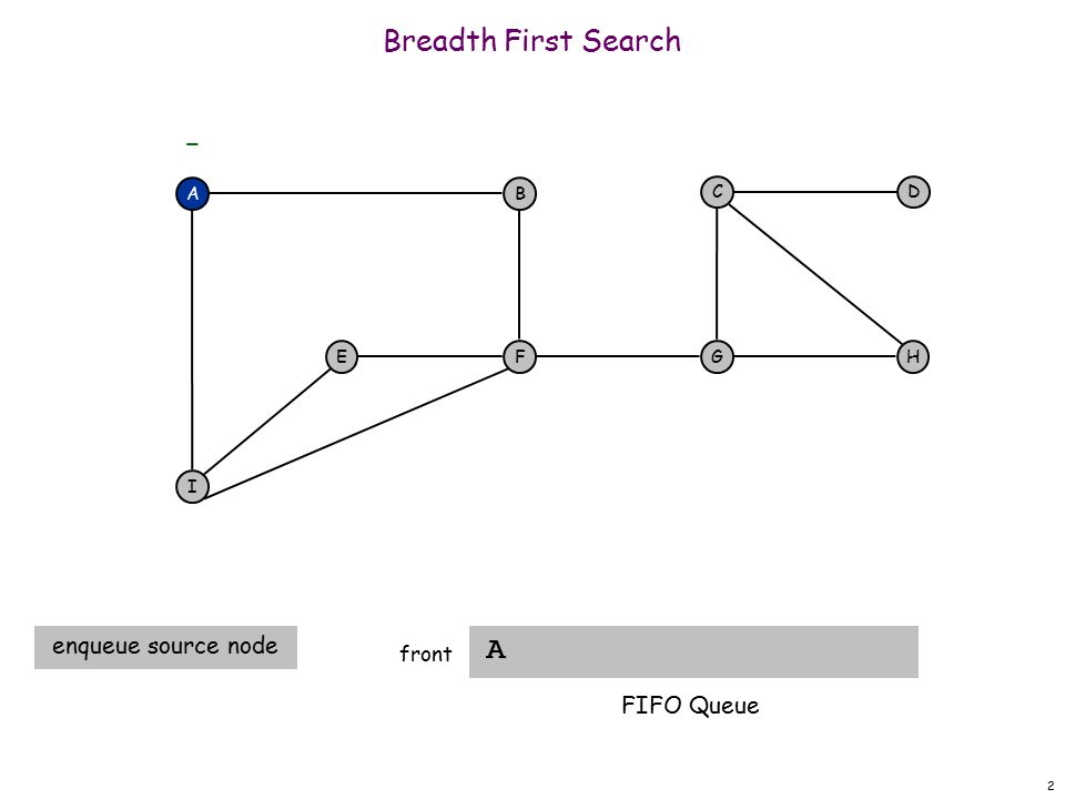 33 Breadth First Search G front A F I EH DC G - B A A dequeue next vertex B I F FIFO Queue