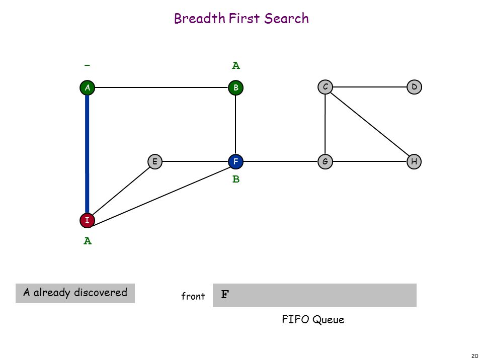20 Breadth First Search F front A F I EH DC G - B A A A already discovered B FIFO Queue