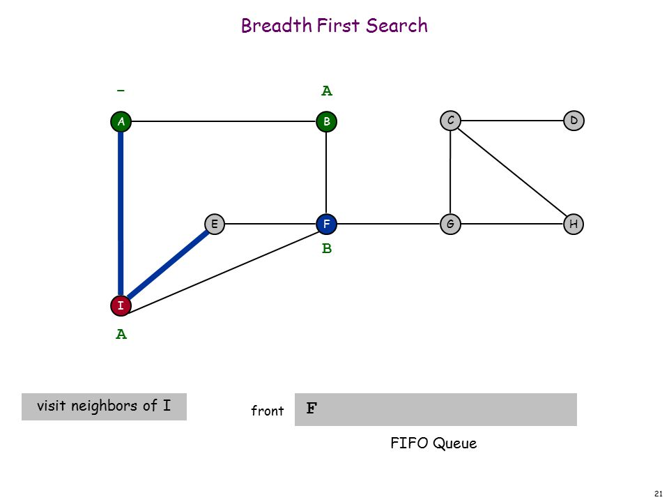 21 Breadth First Search F front A F I EH DC G - B A A visit neighbors of I B FIFO Queue