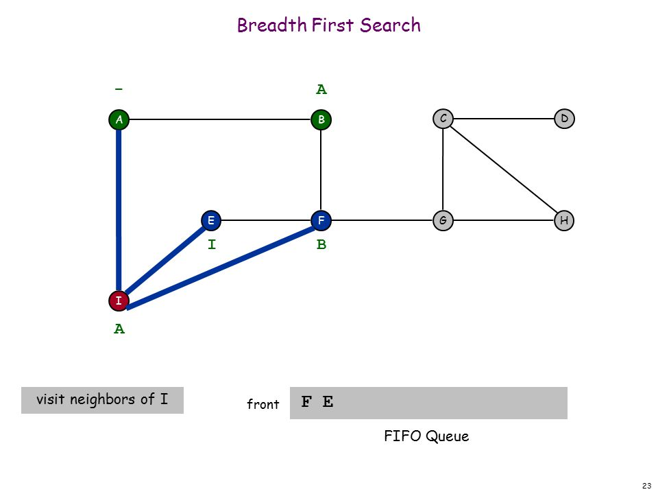 23 Breadth First Search F E front A F I EH DC G - B A A visit neighbors of I B I FIFO Queue